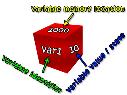 Variables Cube